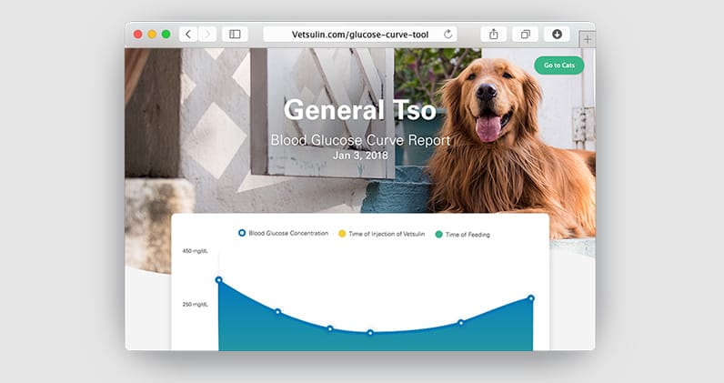 Glucose Curves For Dogs Vetsulin
